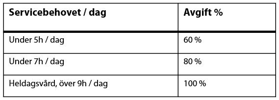En tabell med två kolumner; Servicebehovet per dag och avgift %.