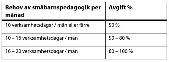 En tabell med två kolumner; behov av småbarnspedagogik per månad och avgift %.