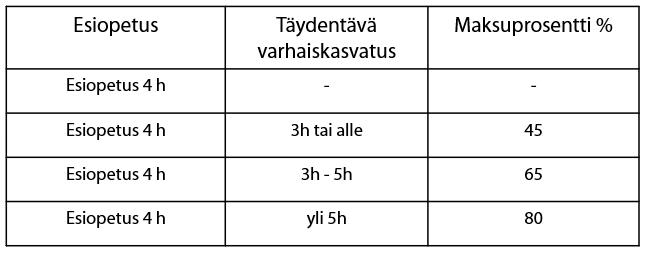 Taulukko jossa kolme sarakaketta: esiopetus, täydentävä varhaiskasvatus ja maksuprosentti.