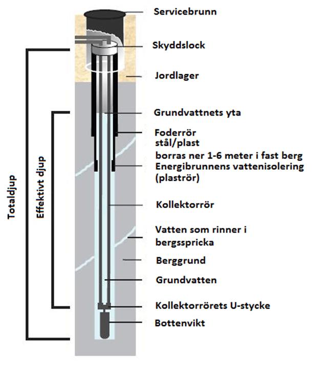 Skärning_energibrunn