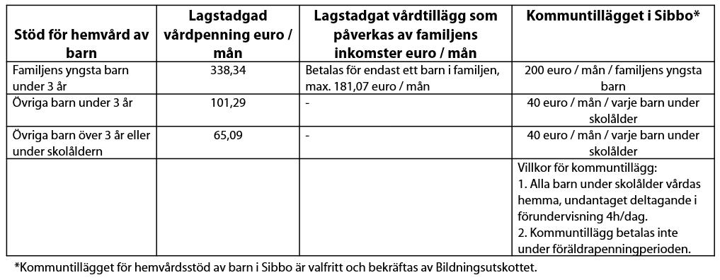 En tabell med fyra kolumner: Stöd för hemvård av barn, Lagstadgad vårdpenning, Lagstadgat vårdtillägg som påverkas av familjens inkomster, samt Kommuntillägget i Sibbo.