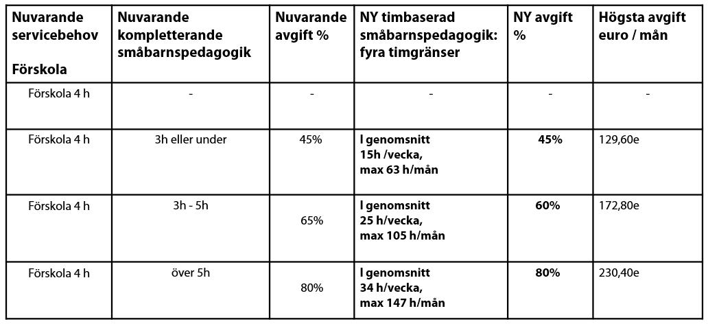 En tabell med sex kolumner: 1.Nuvarande servicebehov Förskola, 2.Nuvarande kompletterande småbarnspedagogik, 3.Nuvarande avgift i procent, 4.Ny timbaserad småbarnspedagogik: fyra timsgränser, 5.Ny avgift i procent, 6.Högsta avgift euro per månad.