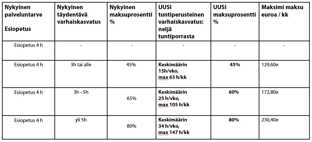 Taulukko, jossa kuusi saraketta: 1.Nykyinen palveluntarve, 2.Nykyinen täydentävä varhaiskasvatus, 3.Nykyinen maksuprosentti, 4.Uusi tuntiperusteinen varhaiskasvatus: neljä tuntiporrasta, 5. Uusi maksuprosentti, 6.Maksimi maksu euroa per kuukausi.