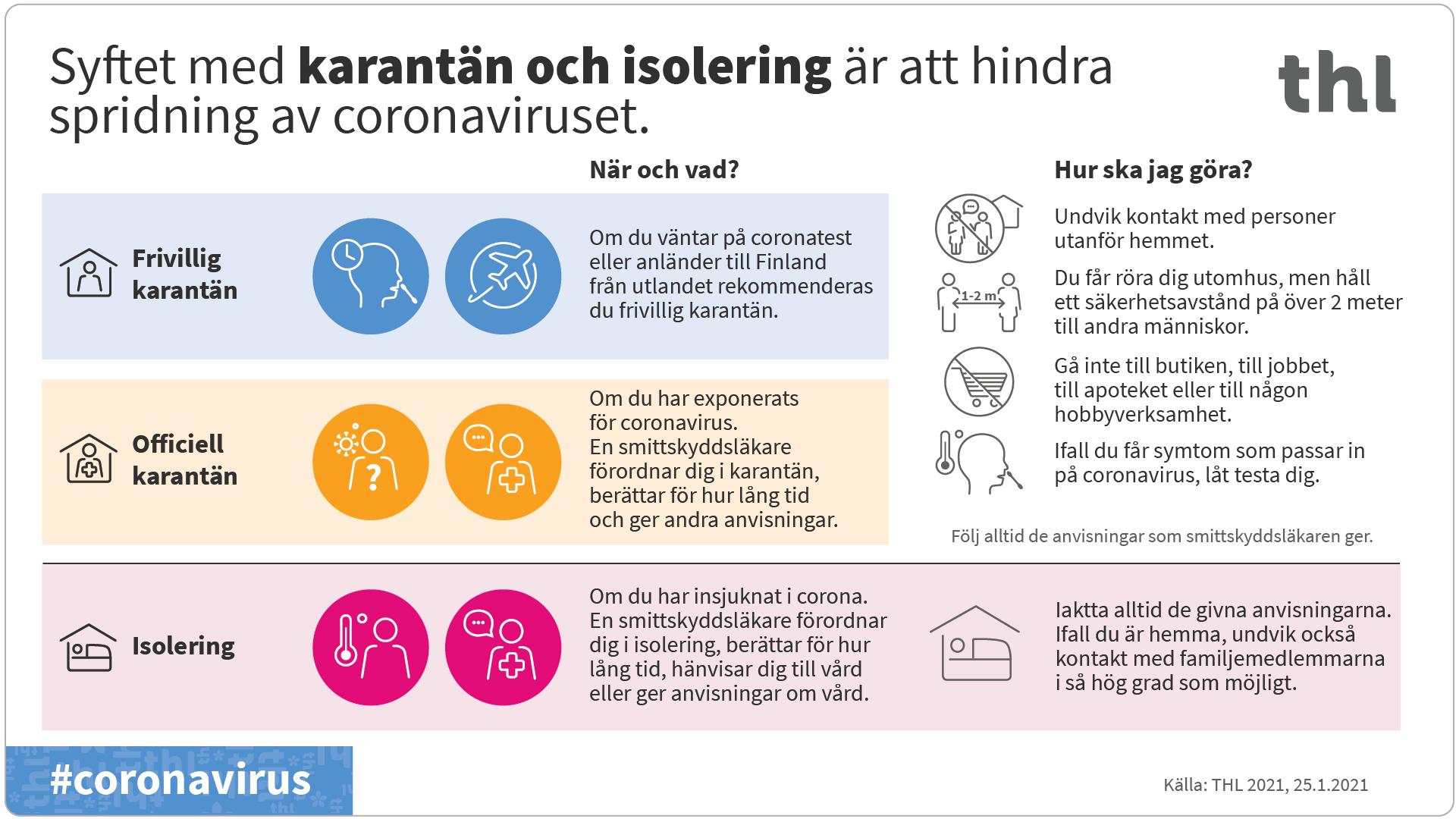 Information om karantän och isolering. Syftet med karantän och isolering är att hindra spridning av coronaviruset. Frivillig karantän: Om du väntär på coronatest eller anländer till Finland från utlandet rekommenderas du frivillig karantän. Officiel karantän: Om du har exponerats för coronavirus. En smittskyddsläkare förordnar dig i karantän, berättar för hur lång tid och ger andra anvisningar. Isolering: Om du har insjuknat i corona. En smittskyddsläkare förordnar dig i isolering, berättar för hur lång tid, hänvisar dig till vård eller ger anvisningar om vård.