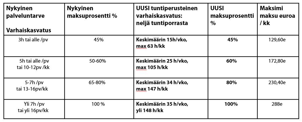 Taulukko jossa viisi saraketta: 1.Nykyinen palveluntarve Varhaiskasvatus, 2.Nykyinen maksuprosentti, 3.Uusi tuntiperusteinen varhaiskasvatus: neljä tuntiporrasta, 4.Uusi maksuprosentti, 5.Maksimi maksu euroa per kuukausi.